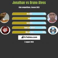 Jonathan vs Bruno Alves h2h player stats