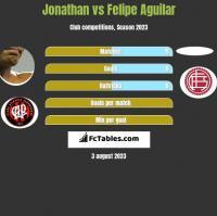 Jonathan vs Felipe Aguilar h2h player stats