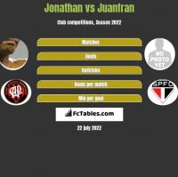 Jonathan vs Juanfran h2h player stats
