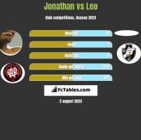 Jonathan vs Leo h2h player stats