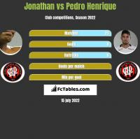 Jonathan vs Pedro Henrique h2h player stats