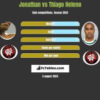 Jonathan vs Thiago Heleno h2h player stats