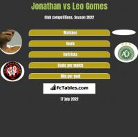 Jonathan vs Leo Gomes h2h player stats