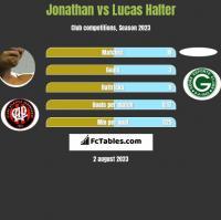 Jonathan vs Lucas Halter h2h player stats
