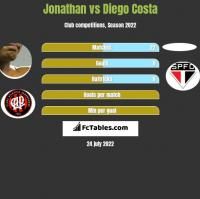 Jonathan vs Diego Costa h2h player stats