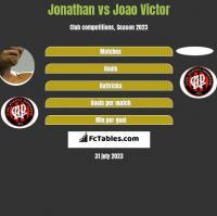 Jonathan vs Joao Victor h2h player stats