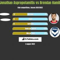 Jonathan Aspropotamitis vs Brendan Hamill h2h player stats