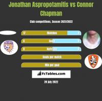 Jonathan Aspropotamitis vs Connor Chapman h2h player stats