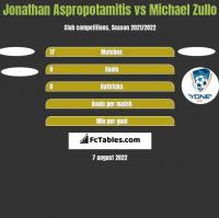 Jonathan Aspropotamitis vs Michael Zullo h2h player stats