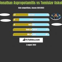 Jonathan Aspropotamitis vs Tomislav Uskok h2h player stats