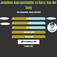 Jonathan Aspropotamitis vs Harry Van der Saag h2h player stats