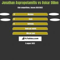 Jonathan Aspropotamitis vs Oskar Dillon h2h player stats