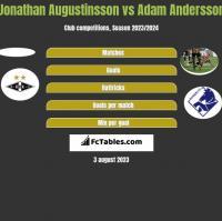 Jonathan Augustinsson vs Adam Andersson h2h player stats