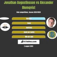 Jonathan Augustinsson vs Alexander Blomqvist h2h player stats