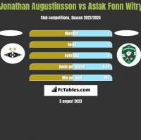 Jonathan Augustinsson vs Aslak Fonn Witry h2h player stats