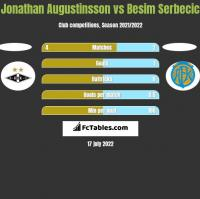 Jonathan Augustinsson vs Besim Serbecic h2h player stats