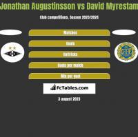 Jonathan Augustinsson vs David Myrestam h2h player stats