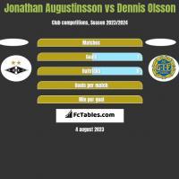Jonathan Augustinsson vs Dennis Olsson h2h player stats