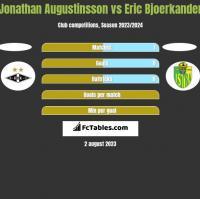 Jonathan Augustinsson vs Eric Bjoerkander h2h player stats