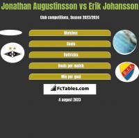 Jonathan Augustinsson vs Erik Johansson h2h player stats