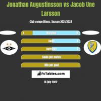 Jonathan Augustinsson vs Jacob Une Larsson h2h player stats