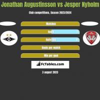 Jonathan Augustinsson vs Jesper Nyholm h2h player stats