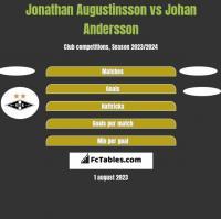 Jonathan Augustinsson vs Johan Andersson h2h player stats
