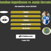 Jonathan Augustinsson vs Juanjo Ciercoles h2h player stats