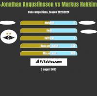 Jonathan Augustinsson vs Markus Nakkim h2h player stats