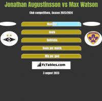 Jonathan Augustinsson vs Max Watson h2h player stats