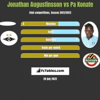Jonathan Augustinsson vs Pa Konate h2h player stats