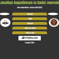 Jonathan Augustinsson vs Daniel Janevski h2h player stats