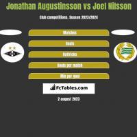 Jonathan Augustinsson vs Joel Nilsson h2h player stats
