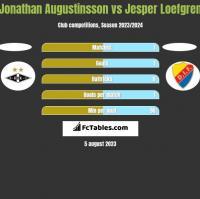 Jonathan Augustinsson vs Jesper Loefgren h2h player stats