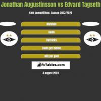 Jonathan Augustinsson vs Edvard Tagseth h2h player stats