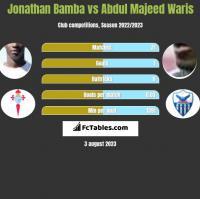 Jonathan Bamba vs Abdul Majeed Waris h2h player stats