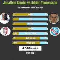 Jonathan Bamba vs Adrien Thomasson h2h player stats