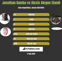 Jonathan Bamba vs Alexis Alegue Elandi h2h player stats