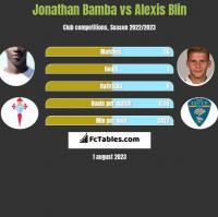 Jonathan Bamba vs Alexis Blin h2h player stats