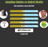 Jonathan Bamba vs Andrei Girotto h2h player stats