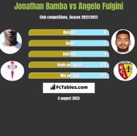 Jonathan Bamba vs Angelo Fulgini h2h player stats