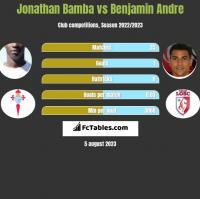 Jonathan Bamba vs Benjamin Andre h2h player stats
