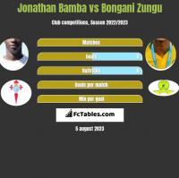 Jonathan Bamba vs Bongani Zungu h2h player stats