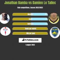 Jonathan Bamba vs Damien Le Tallec h2h player stats
