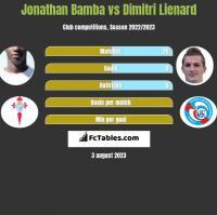 Jonathan Bamba vs Dimitri Lienard h2h player stats