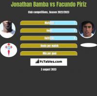 Jonathan Bamba vs Facundo Piriz h2h player stats
