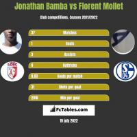 Jonathan Bamba vs Florent Mollet h2h player stats