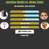 Jonathan Bamba vs Jimmy Cabot h2h player stats
