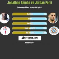 Jonathan Bamba vs Jordan Ferri h2h player stats
