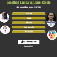 Jonathan Bamba vs Lionel Carole h2h player stats